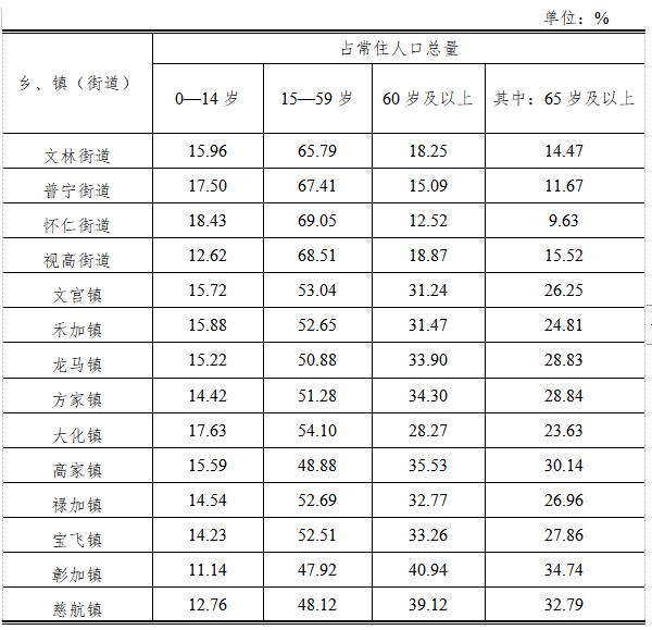 仁寿县第七次全国人口普查公报(第三号)――人口年龄构成情况